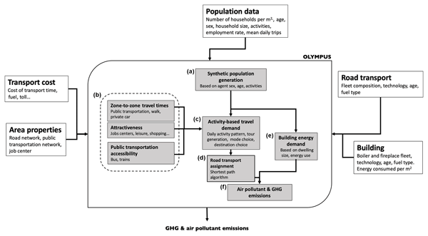 GMD - Relations - A hydrological cycle model for the
