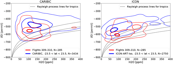 AMT - Relations - Tropopause altitude determination from temperature