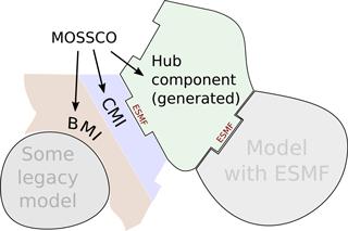 https://www.geosci-model-dev.net/11/915/2018/gmd-11-915-2018-f01
