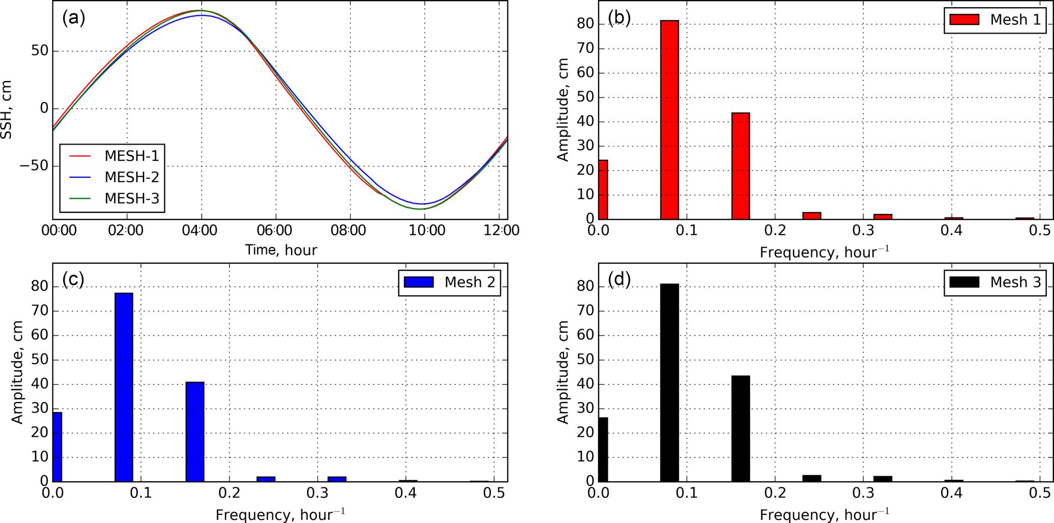 GMD - FESOM-C v 2: coastal dynamics on hybrid unstructured meshes