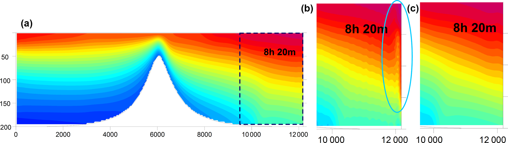 GMD - FESOM-C v 2: coastal dynamics on hybrid unstructured