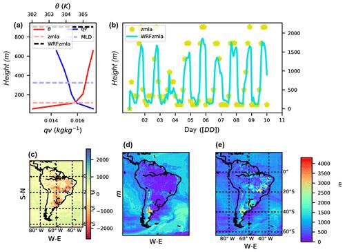 https://www.geosci-model-dev.net/12/1029/2019/gmd-12-1029-2019-f09