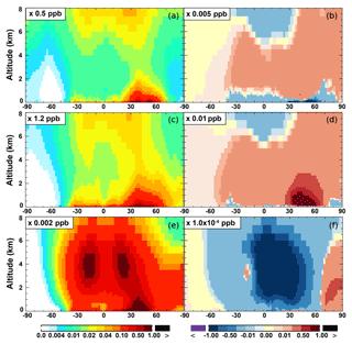 https://www.geosci-model-dev.net/12/111/2019/gmd-12-111-2019-f07