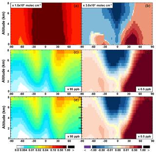 https://www.geosci-model-dev.net/12/111/2019/gmd-12-111-2019-f11