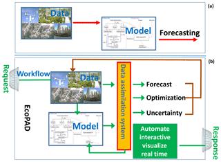 https://www.geosci-model-dev.net/12/1119/2019/gmd-12-1119-2019-f01