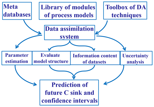 https://www.geosci-model-dev.net/12/1119/2019/gmd-12-1119-2019-f02