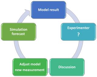 https://www.geosci-model-dev.net/12/1119/2019/gmd-12-1119-2019-f04