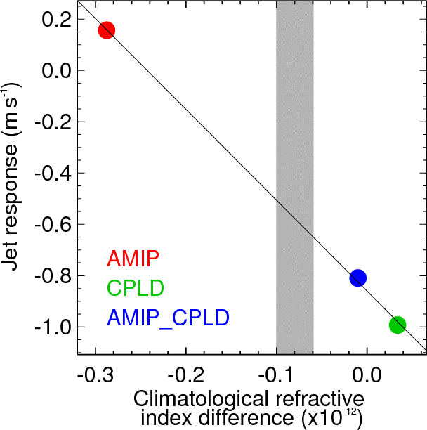 GMD - The Polar Amplification Model Intercomparison Project (PAMIP
