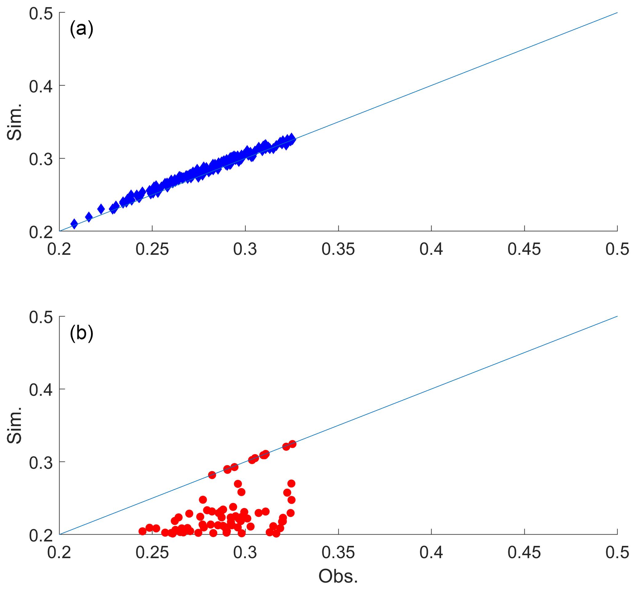 GMD - Discrete k-nearest neighbor resampling for simulating