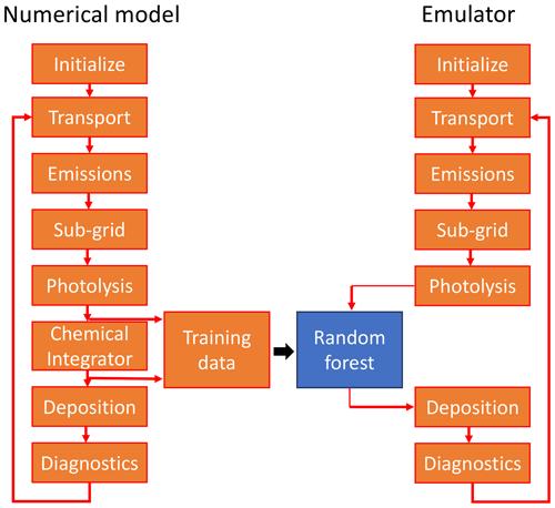https://www.geosci-model-dev.net/12/1209/2019/gmd-12-1209-2019-f01