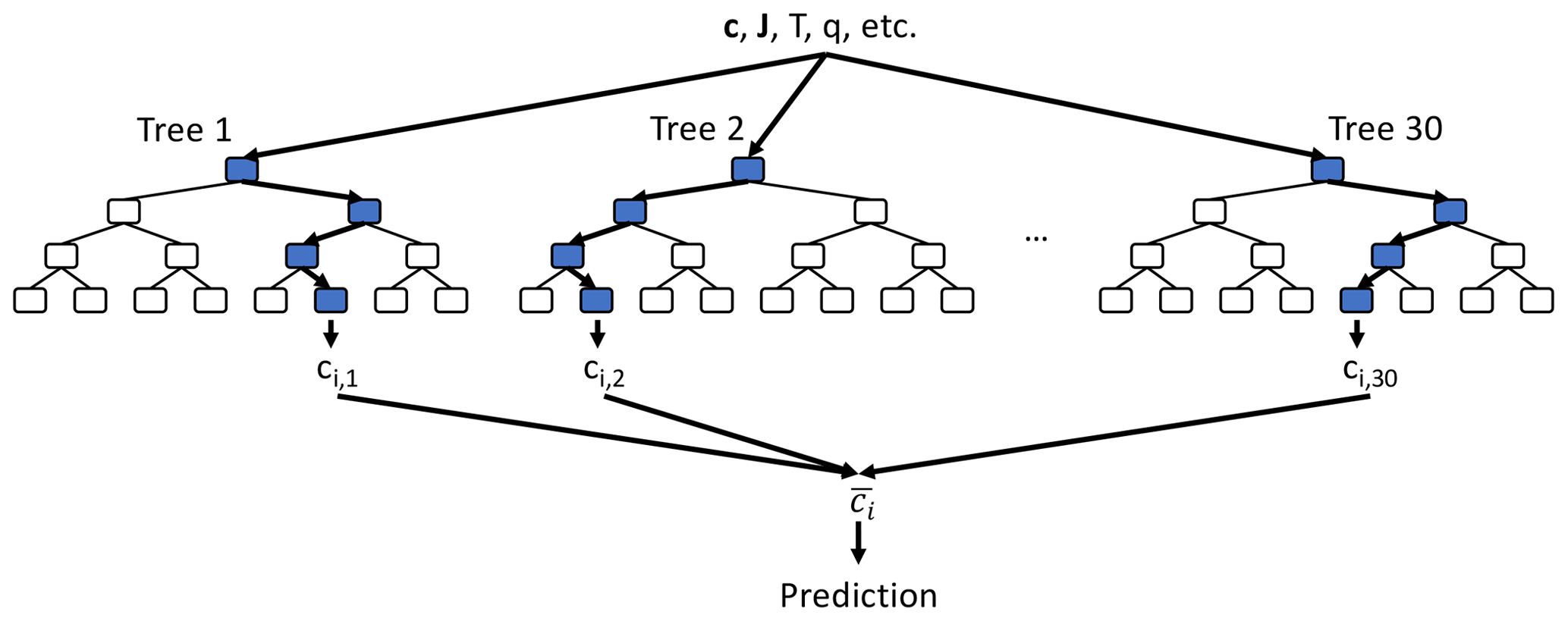 GMD - Application of random forest regression to the calculation of
