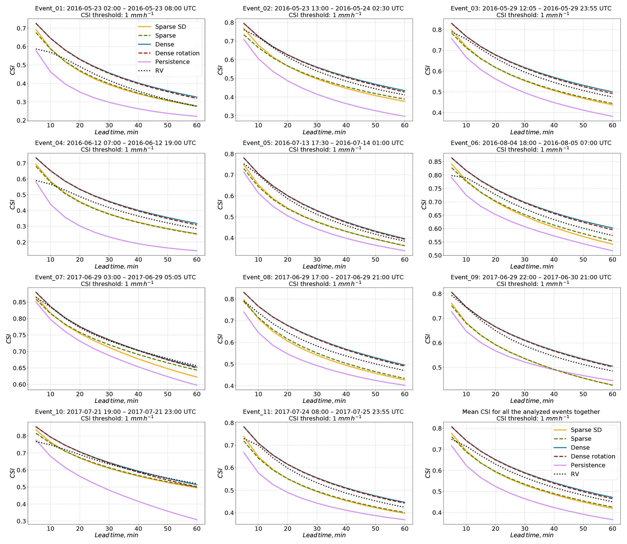 GMD - Optical flow models as an open benchmark for radar