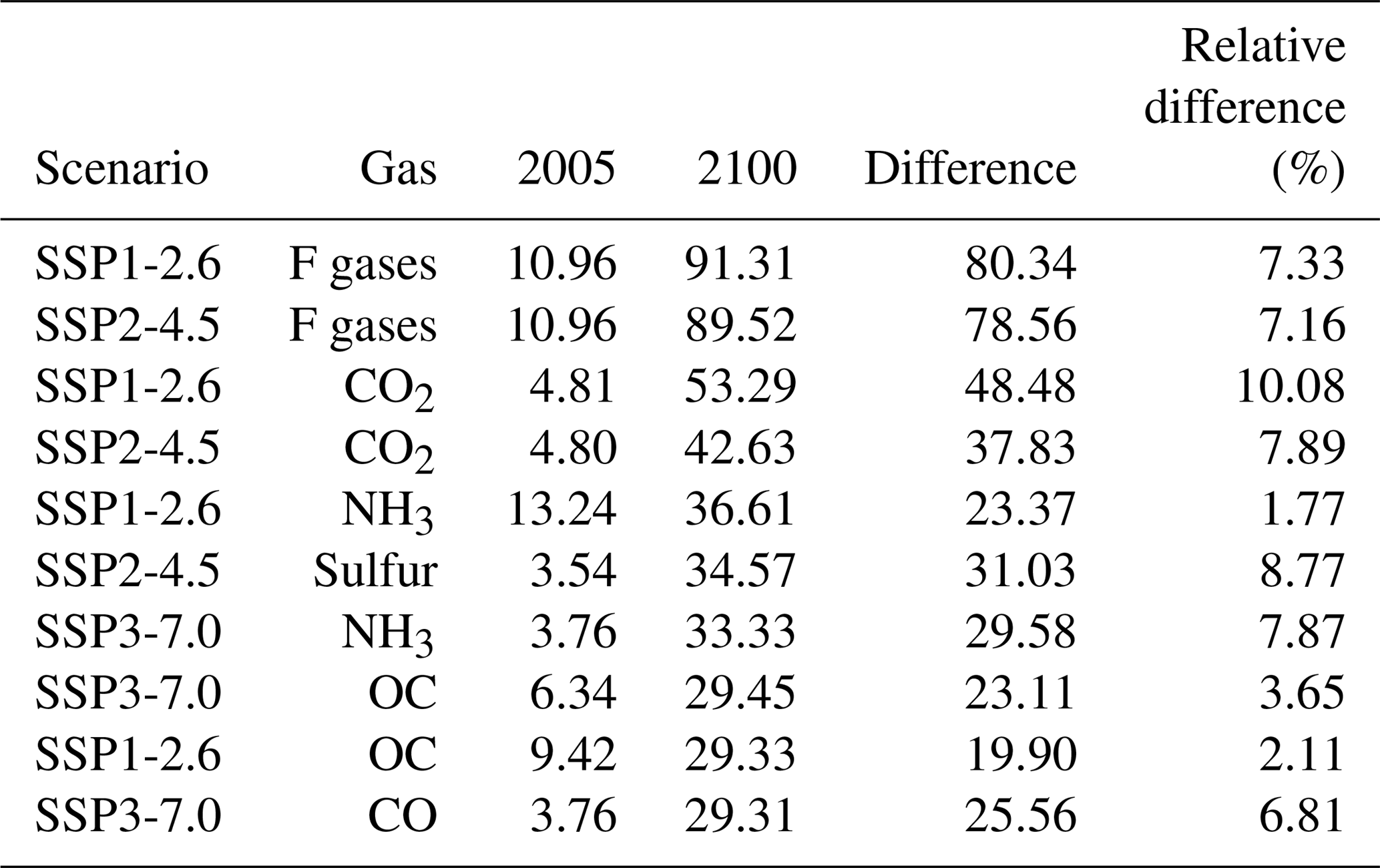 GMD - Global emissions pathways under different socioeconomic