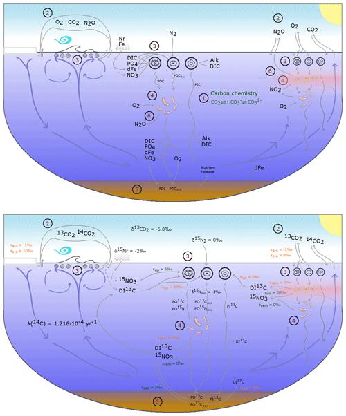 https://www.geosci-model-dev.net/12/1491/2019/gmd-12-1491-2019-f01