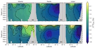 https://www.geosci-model-dev.net/12/1491/2019/gmd-12-1491-2019-f03