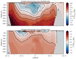https://www.geosci-model-dev.net/12/1491/2019/gmd-12-1491-2019-f12