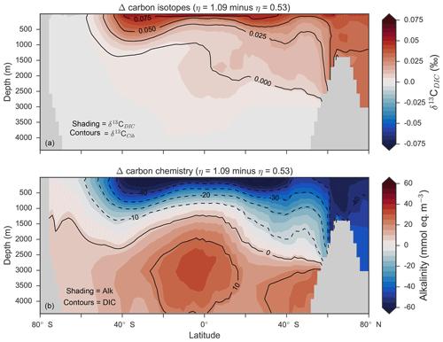 https://www.geosci-model-dev.net/12/1491/2019/gmd-12-1491-2019-f14