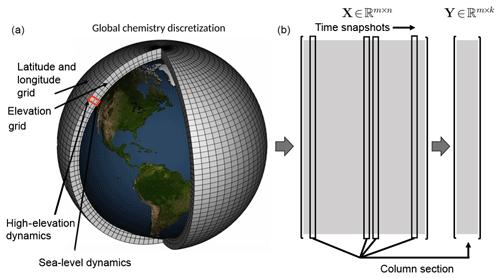 https://www.geosci-model-dev.net/12/1525/2019/gmd-12-1525-2019-f01