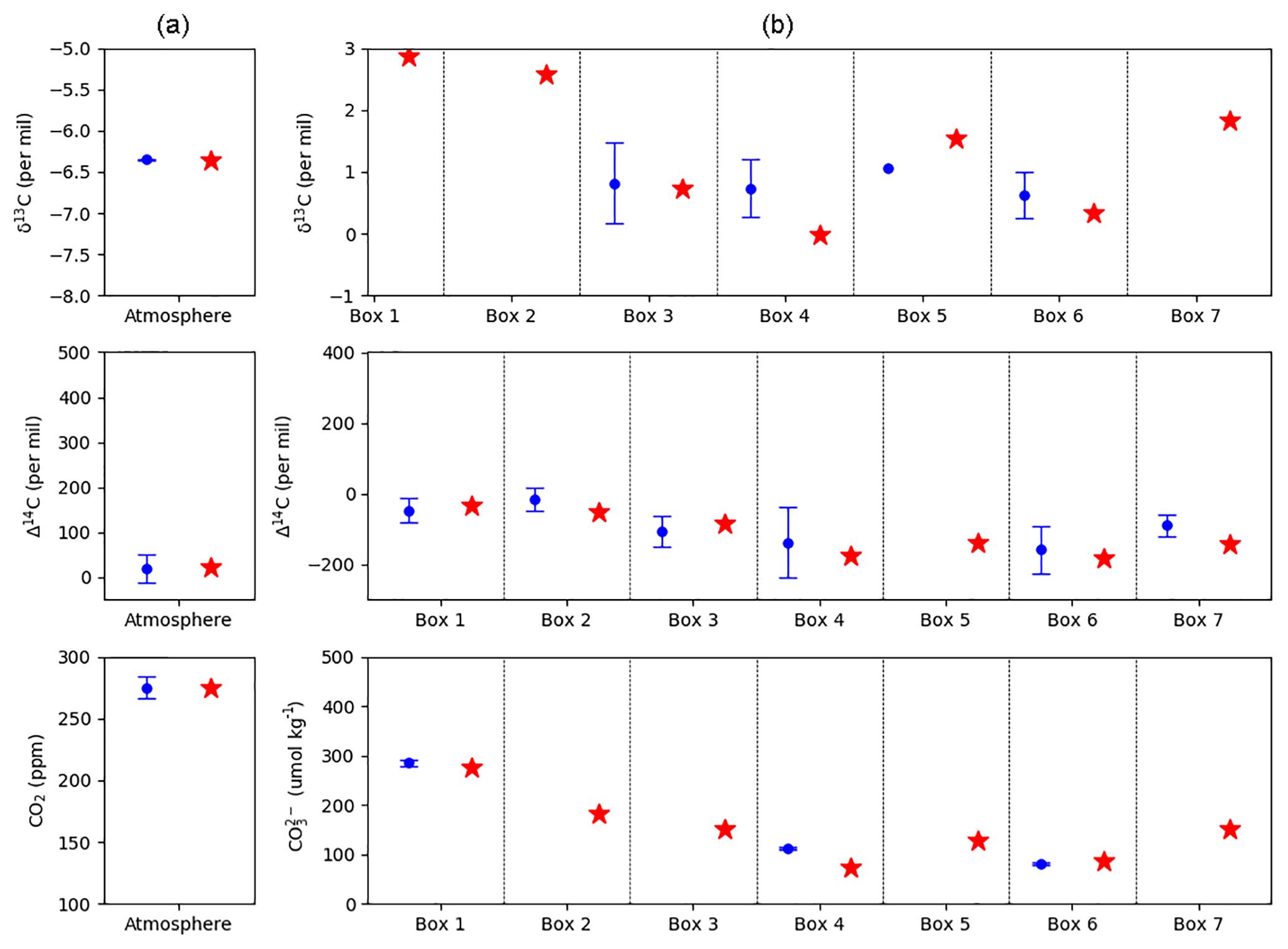 Geosci Model Dev 12