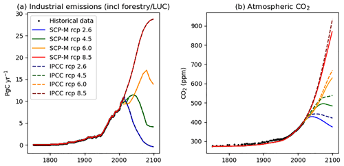 https://www.geosci-model-dev.net/12/1541/2019/gmd-12-1541-2019-f06