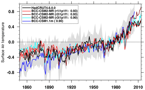 GMD - Relations - The BRIDGE HadCM3 family of climate models: HadCM3