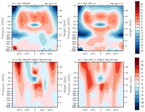 https://www.geosci-model-dev.net/12/1573/2019/gmd-12-1573-2019-f09