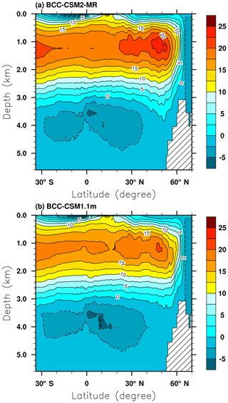 https://www.geosci-model-dev.net/12/1573/2019/gmd-12-1573-2019-f16