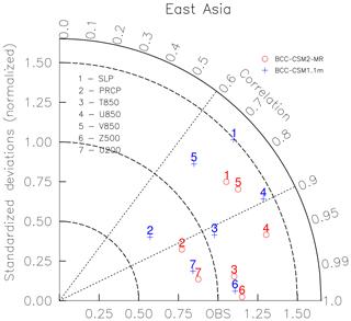https://www.geosci-model-dev.net/12/1573/2019/gmd-12-1573-2019-f17