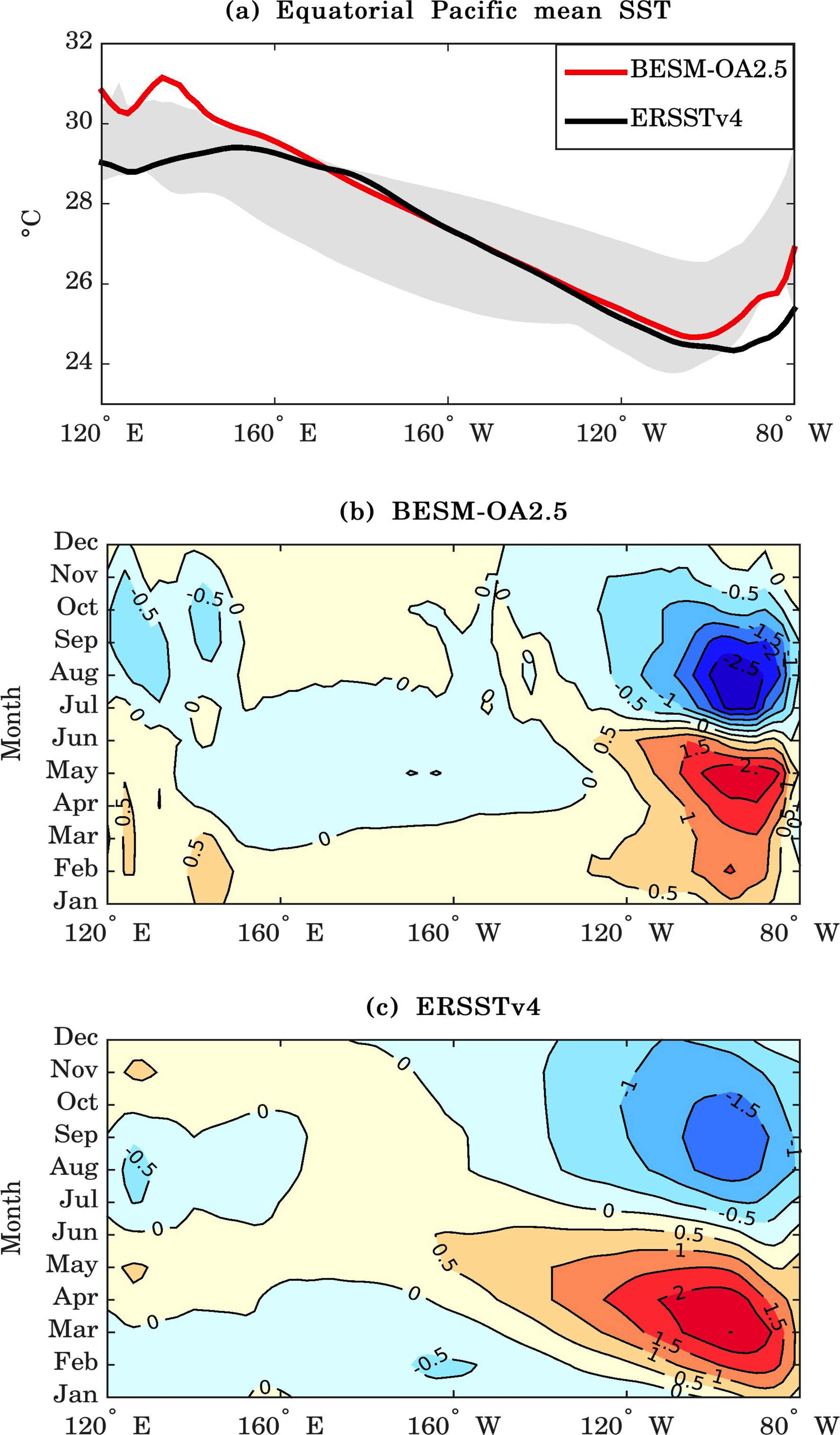 GMD - The Brazilian Earth System Model ocean–atmosphere (BESM-OA