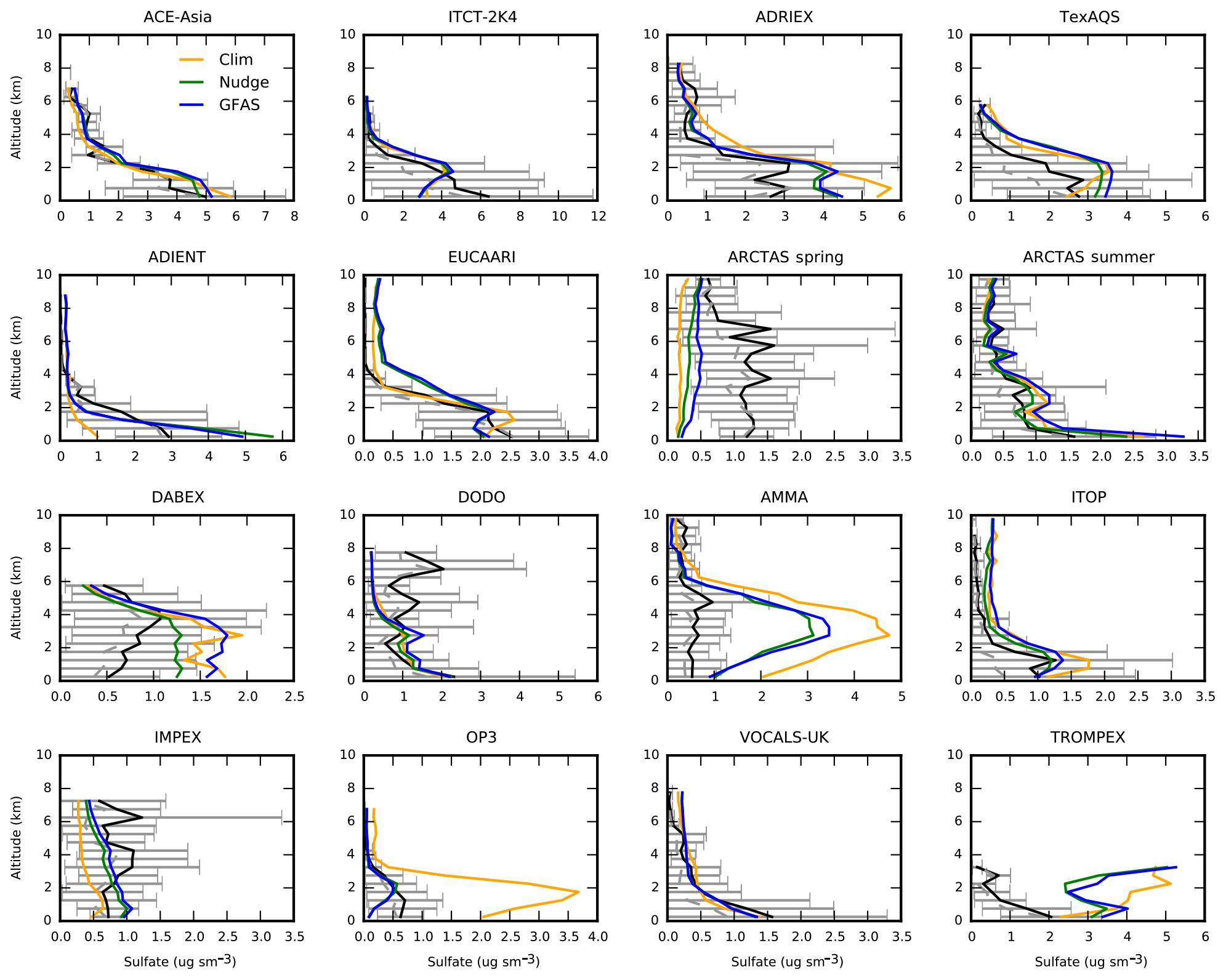 GMD - The global aerosol–climate model ECHAM6 3–HAM2 3 – Part 1