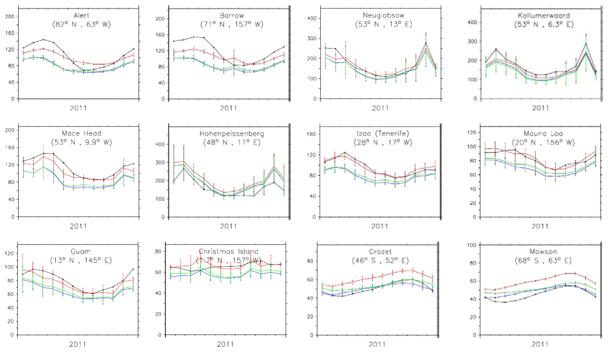 GMD - Quantifying uncertainties due to chemistry modelling