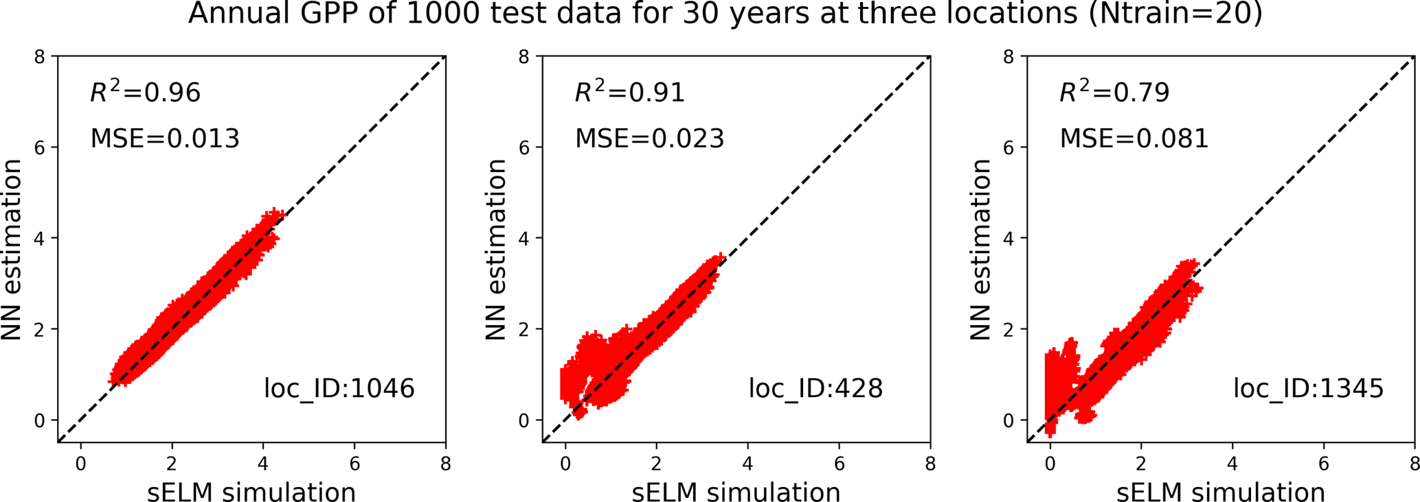 Gmd Efficient Surrogate Modeling Methods For Large Scale Earth System Models Based On Machine Learning Techniques