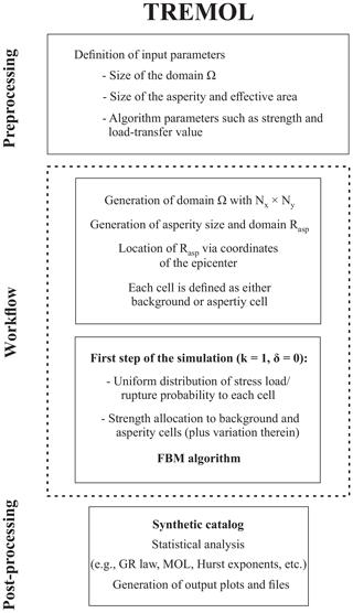 https://www.geosci-model-dev.net/12/1809/2019/gmd-12-1809-2019-f01