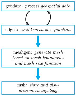 https://www.geosci-model-dev.net/12/1847/2019/gmd-12-1847-2019-f02