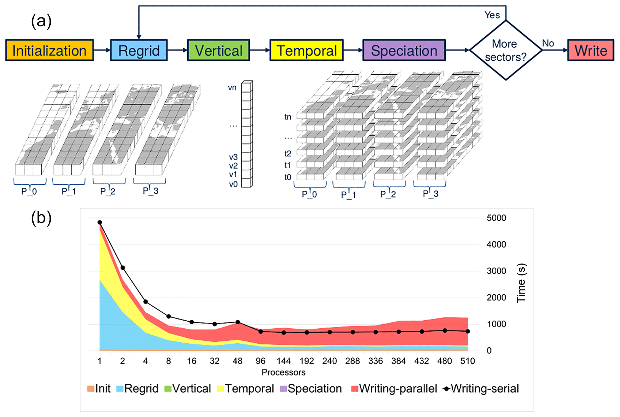 GMD - HERMESv3, a stand-alone multi-scale atmospheric emission