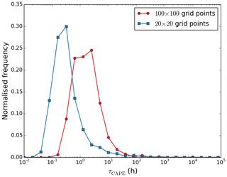 https://www.geosci-model-dev.net/12/1909/2019/gmd-12-1909-2019-f06
