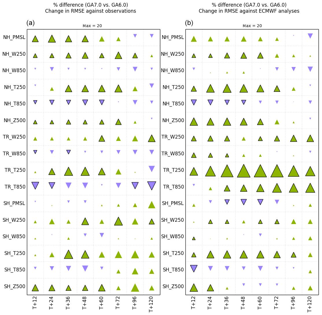 GMD - The Met Office Unified Model Global Atmosphere 7 0/7 1