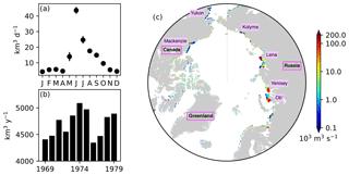https://www.geosci-model-dev.net/12/1965/2019/gmd-12-1965-2019-f05
