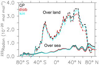 https://www.geosci-model-dev.net/12/1991/2019/gmd-12-1991-2019-f03