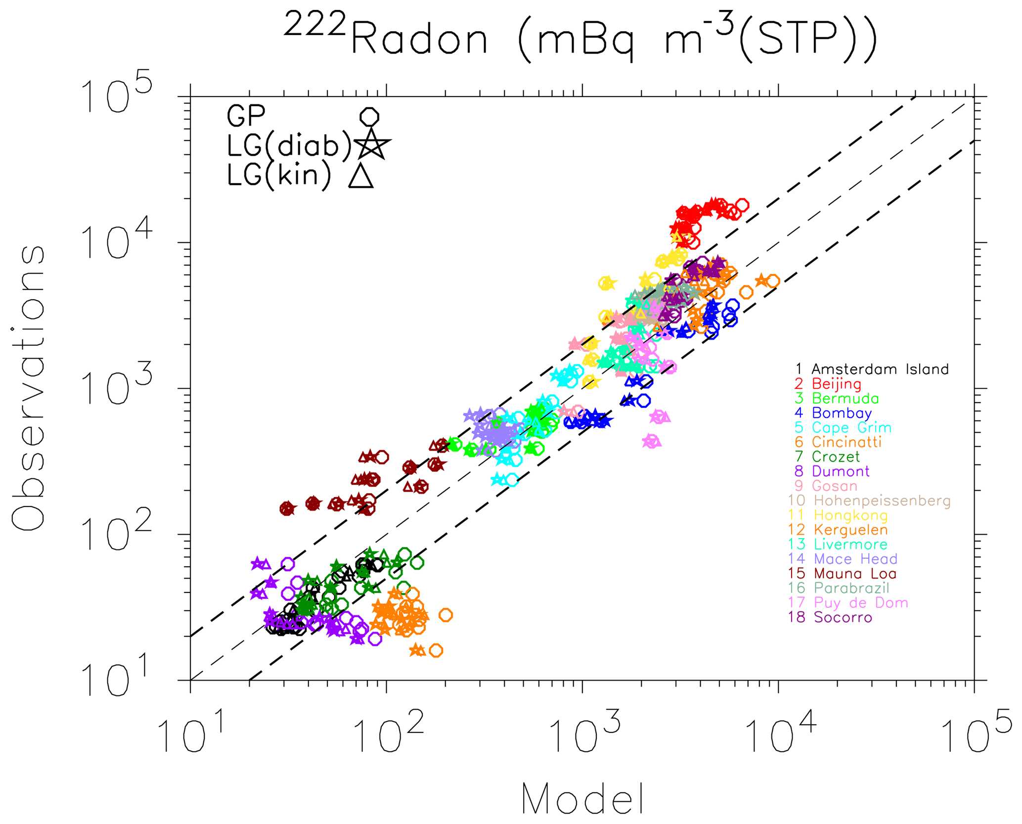 GMD - ATTILA 4 0: Lagrangian advective and convective
