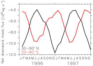 https://www.geosci-model-dev.net/12/1991/2019/gmd-12-1991-2019-f15