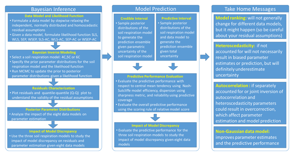 GMD - Relations - Modelling northern peatland area and carbon