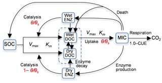 https://www.geosci-model-dev.net/12/2009/2019/gmd-12-2009-2019-f01