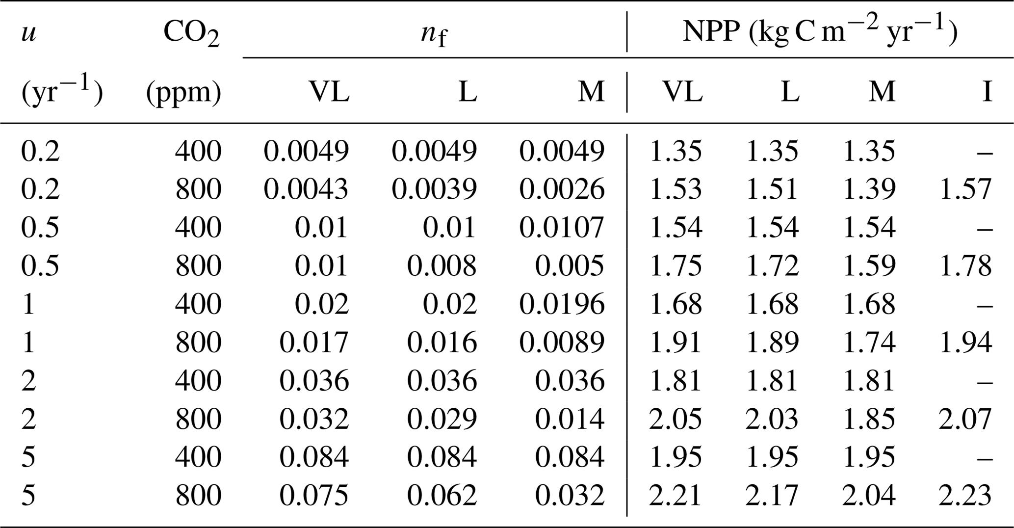 GMD - The quasi-equilibrium framework revisited: analyzing