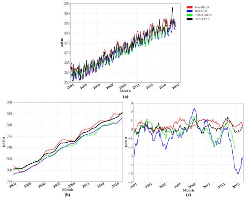 https://www.geosci-model-dev.net/12/2091/2019/gmd-12-2091-2019-f04