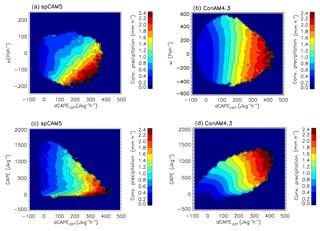 https://www.geosci-model-dev.net/12/2107/2019/gmd-12-2107-2019-f03