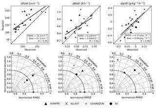 https://www.geosci-model-dev.net/12/2139/2019/gmd-12-2139-2019-f03