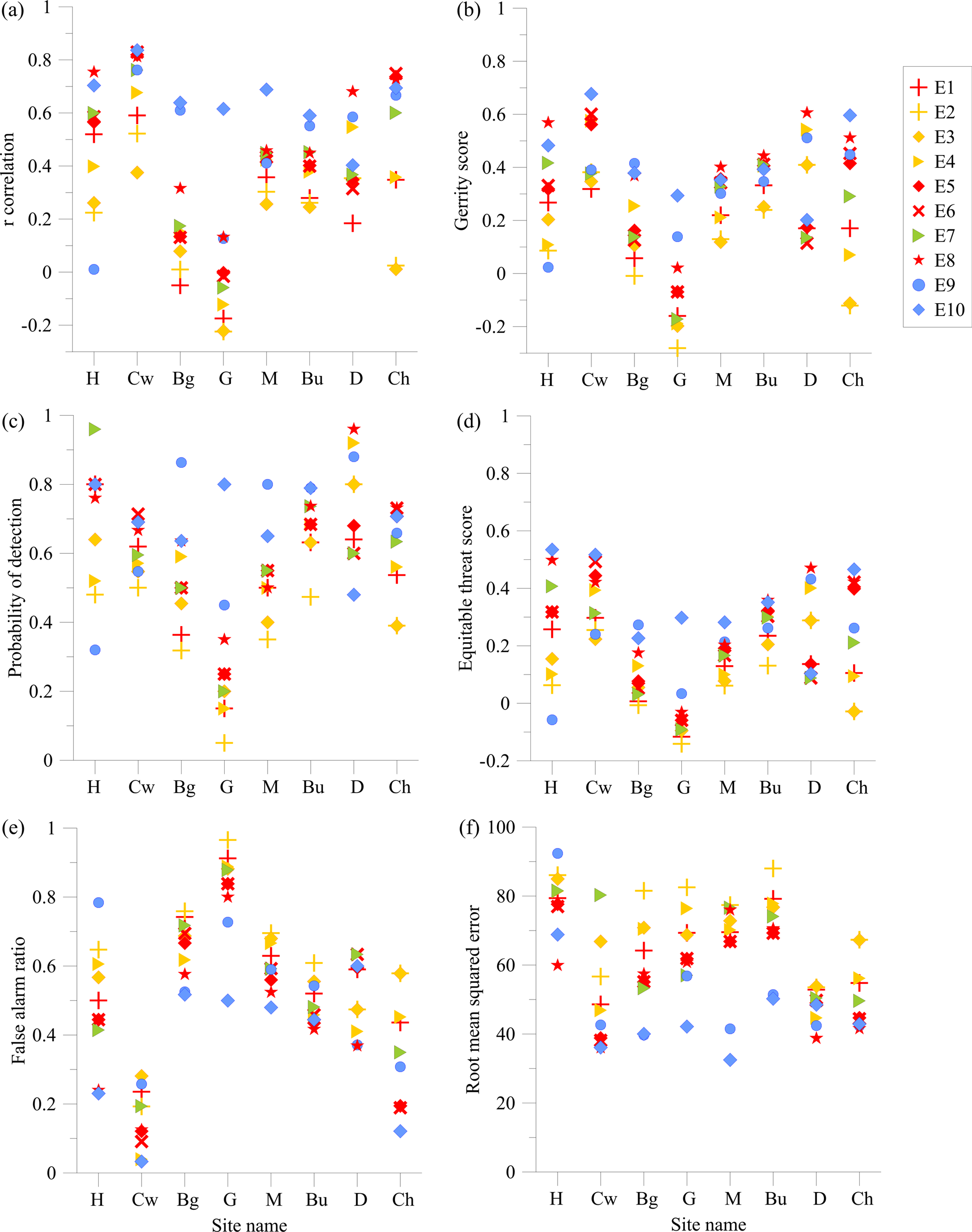 GMD - Development and evaluation of pollen source