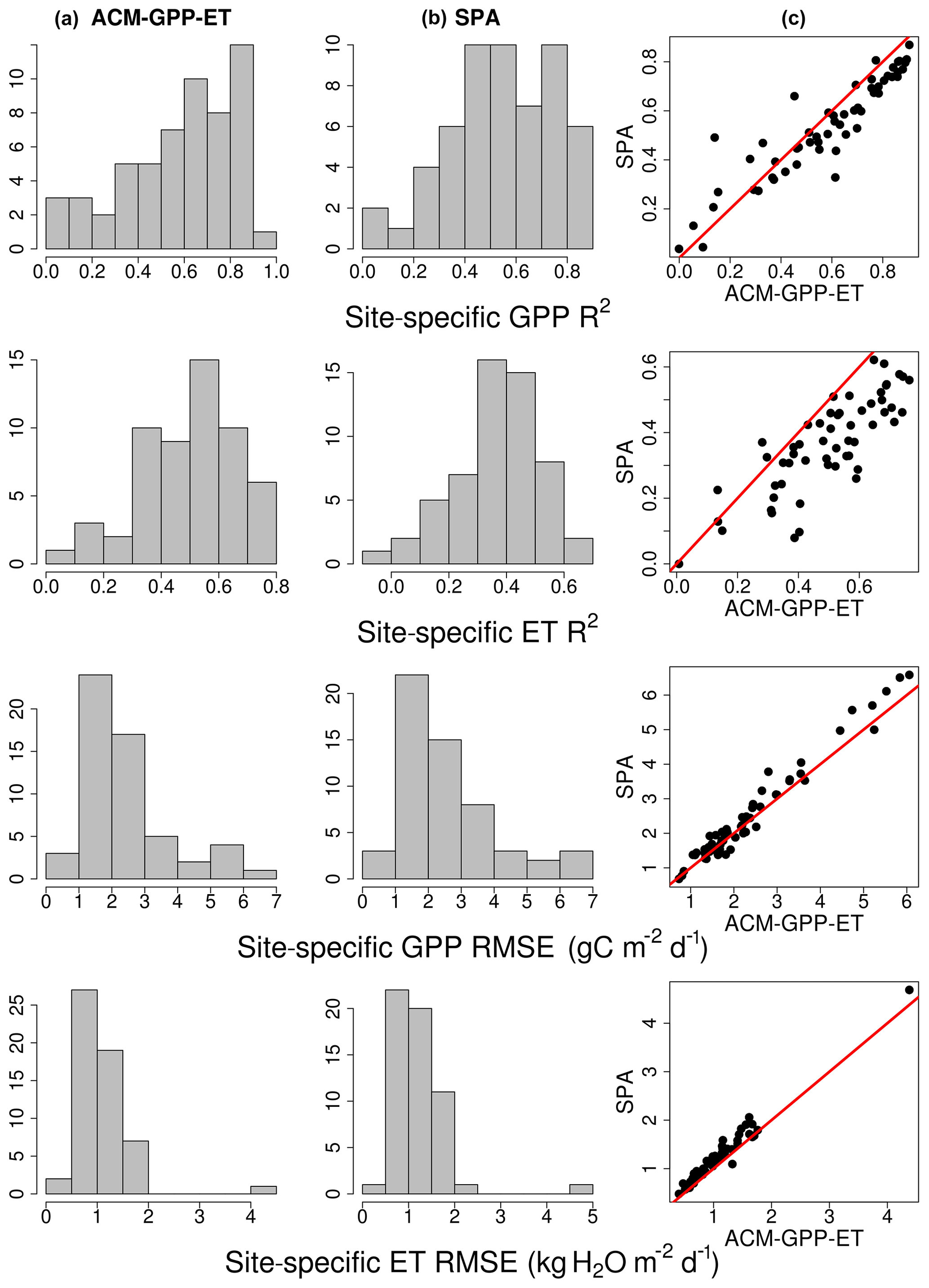 GMD - Description and validation of an intermediate complexity model