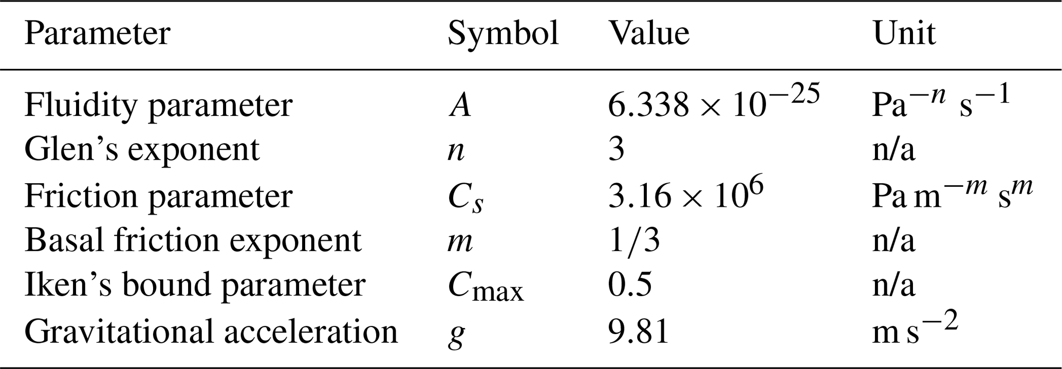 GMD - Assessment of sub-shelf melting parameterisations